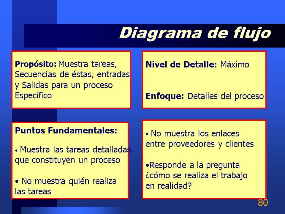 Diagrama de flujo Nivel de Detalle: Máximo