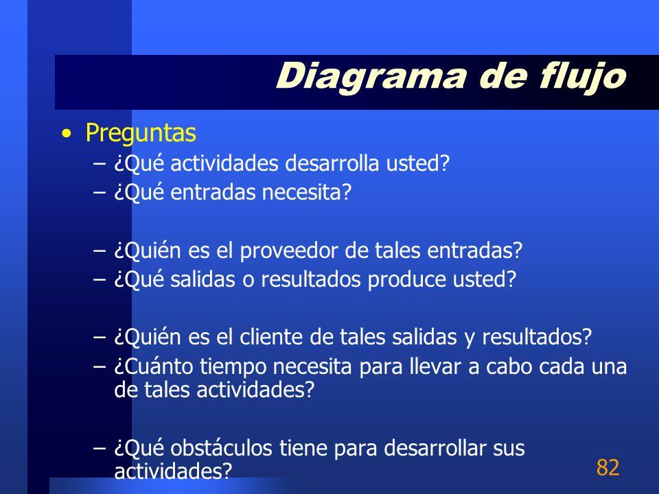 Diagrama de flujo Preguntas ¿Qué actividades desarrolla usted