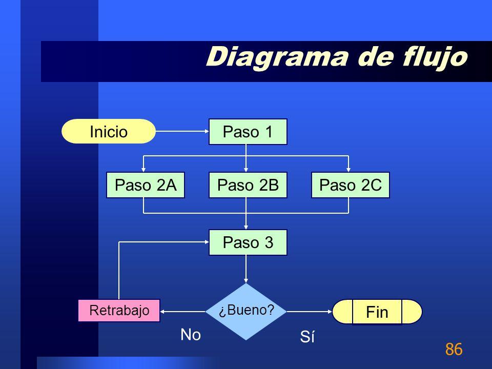 Diagrama de flujo Inicio Paso 1 Paso 2A Paso 2B Paso 2C Paso 3 Fin No