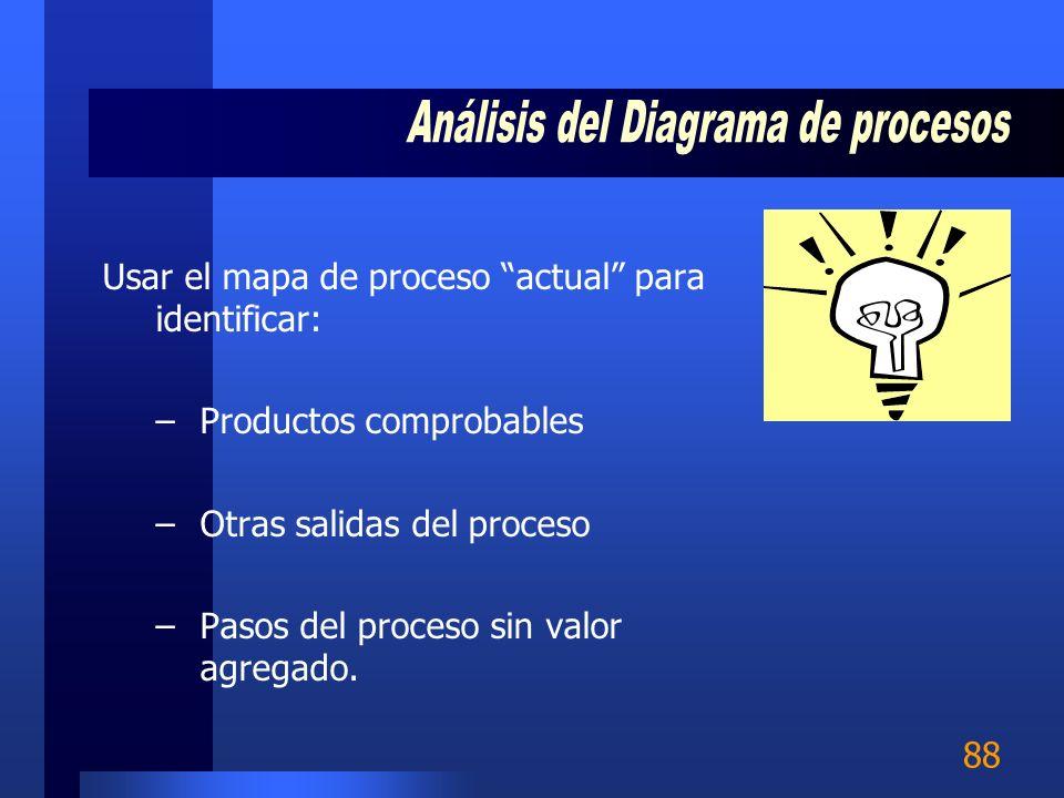 Análisis del Diagrama de procesos