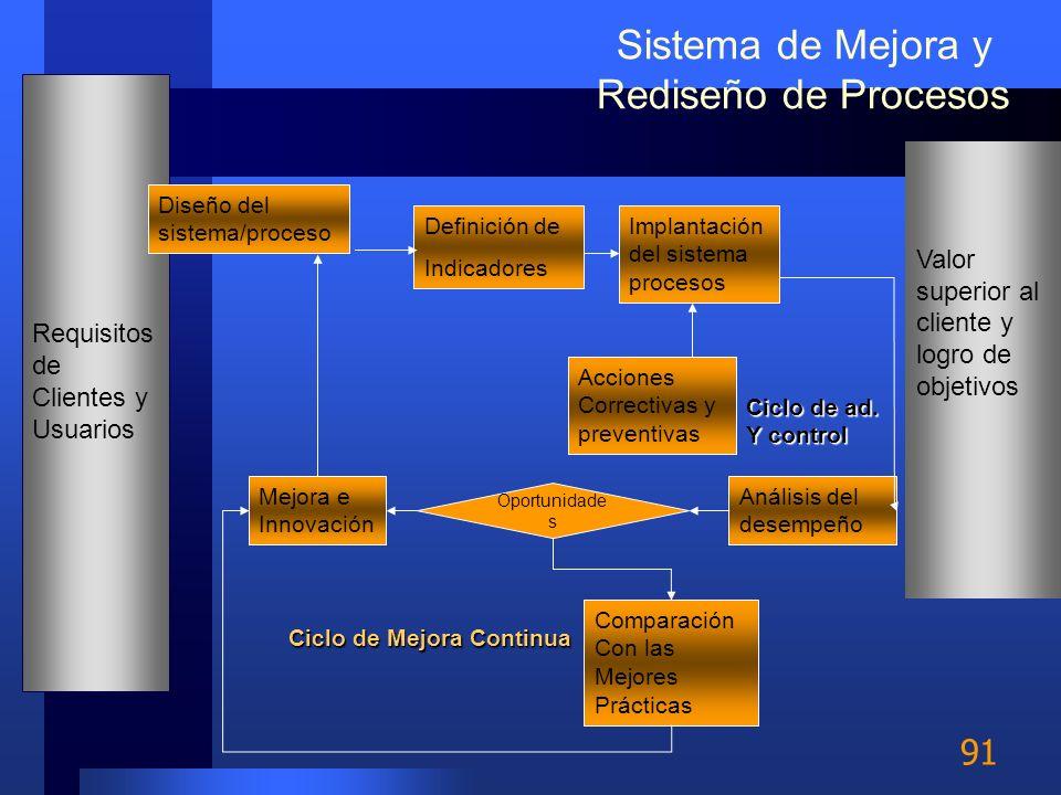 Sistema de Mejora y Rediseño de Procesos