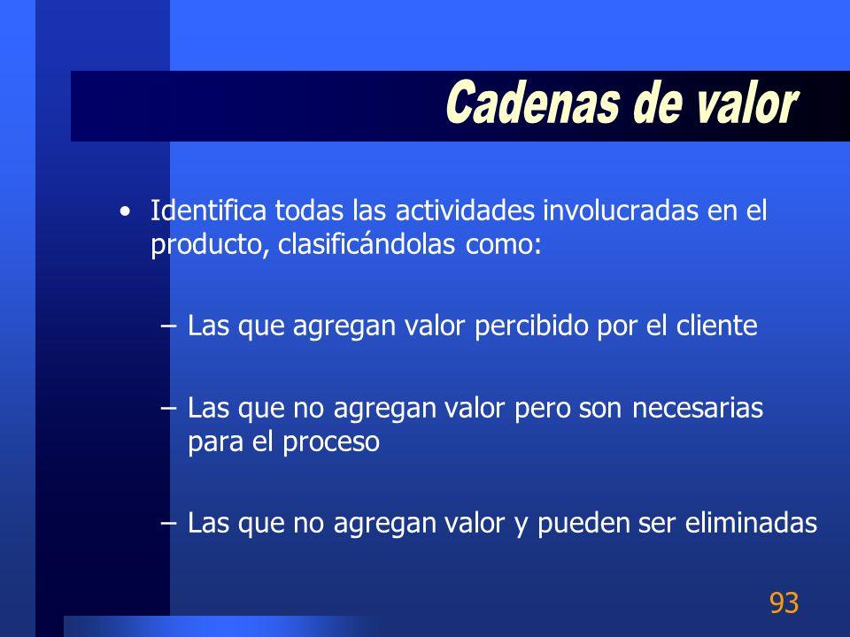 Cadenas de valor Identifica todas las actividades involucradas en el producto, clasificándolas como: