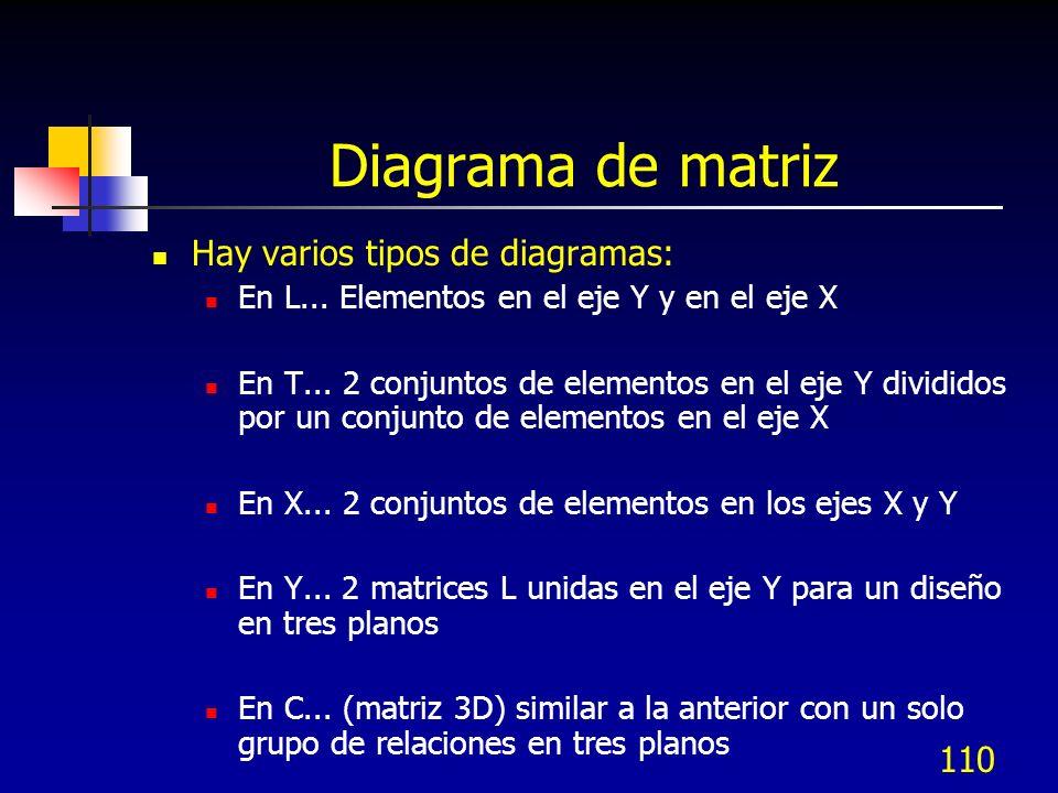 Diagrama de matriz Hay varios tipos de diagramas: