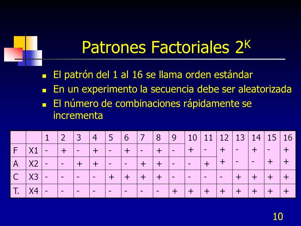 Patrones Factoriales 2K