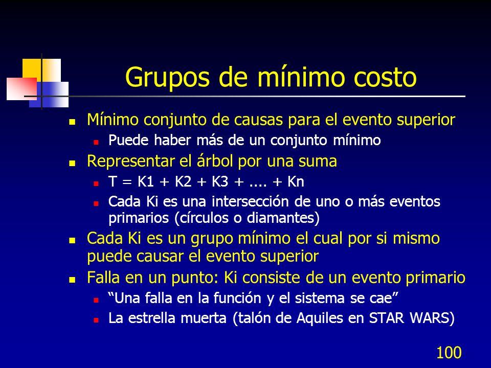 Grupos de mínimo costo Mínimo conjunto de causas para el evento superior. Puede haber más de un conjunto mínimo.