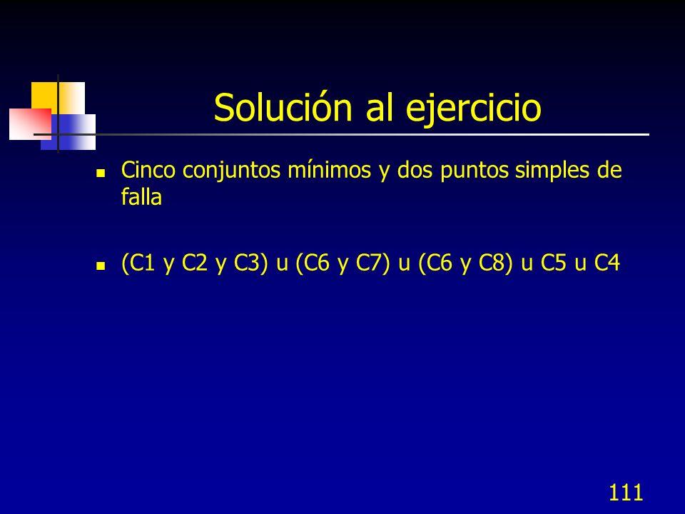 Solución al ejercicio Cinco conjuntos mínimos y dos puntos simples de falla.
