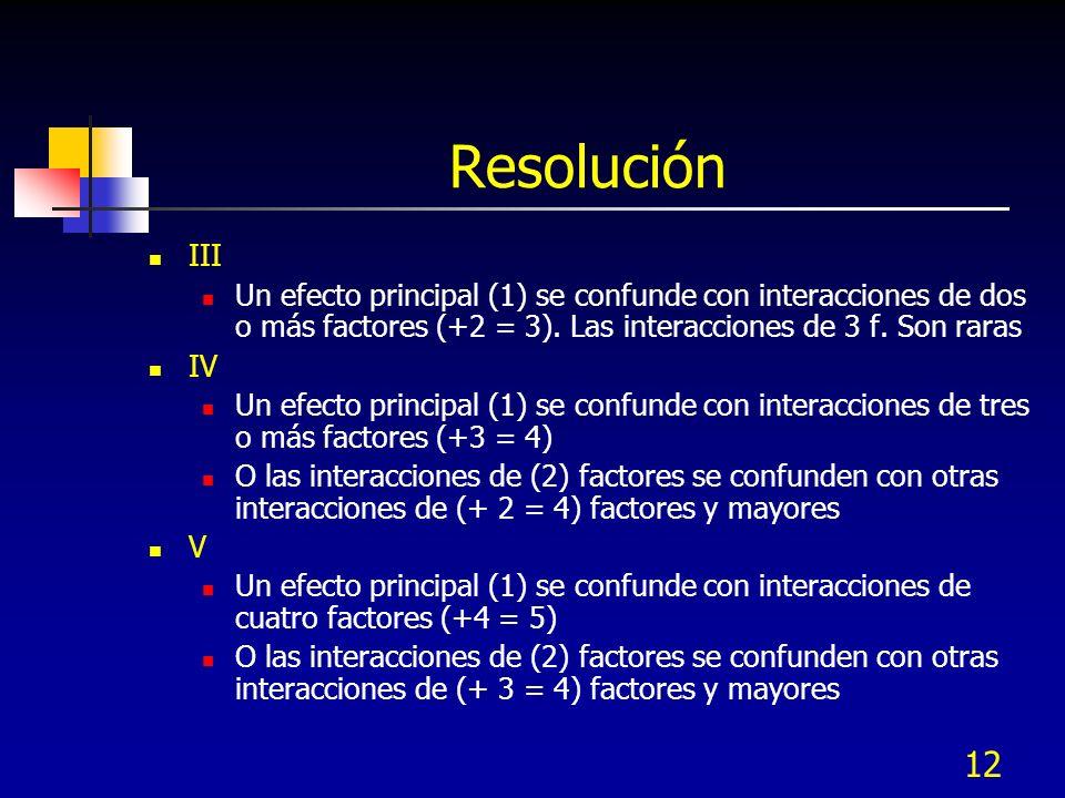 Resolución III. Un efecto principal (1) se confunde con interacciones de dos o más factores (+2 = 3). Las interacciones de 3 f. Son raras.