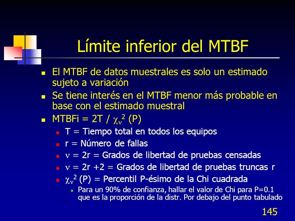 Límite inferior del MTBF
