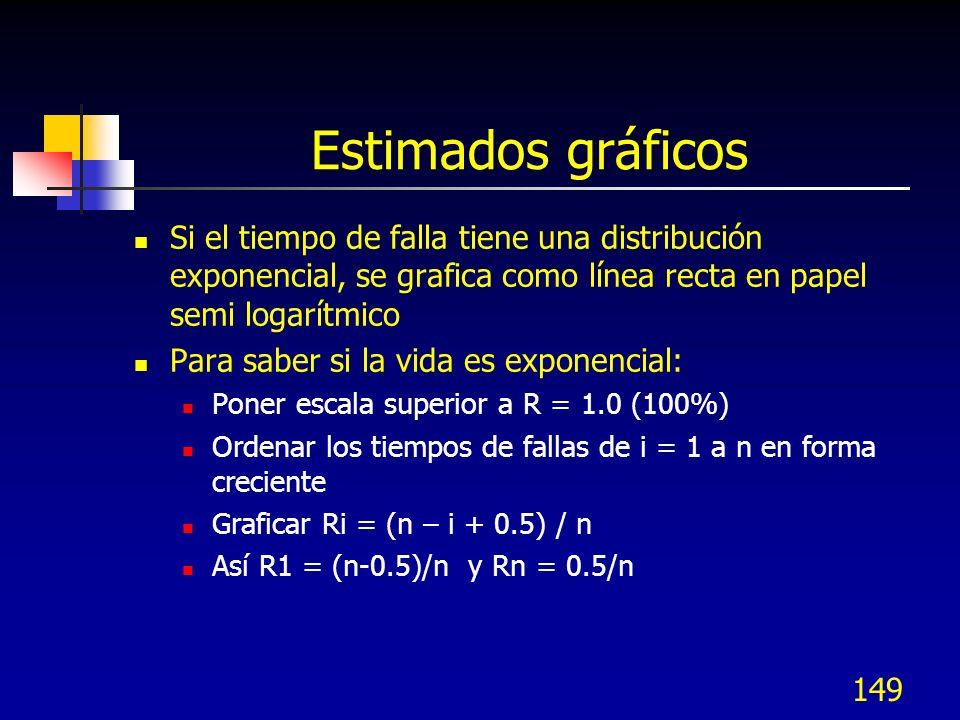 Estimados gráficos Si el tiempo de falla tiene una distribución exponencial, se grafica como línea recta en papel semi logarítmico.