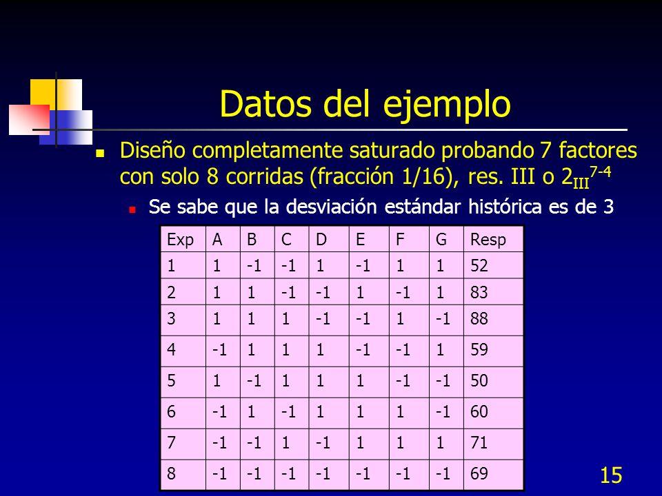 Datos del ejemplo Diseño completamente saturado probando 7 factores con solo 8 corridas (fracción 1/16), res. III o 2III7-4.