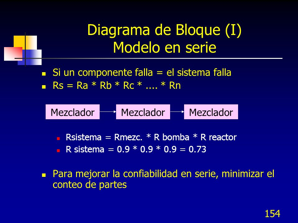 Diagrama de Bloque (I) Modelo en serie