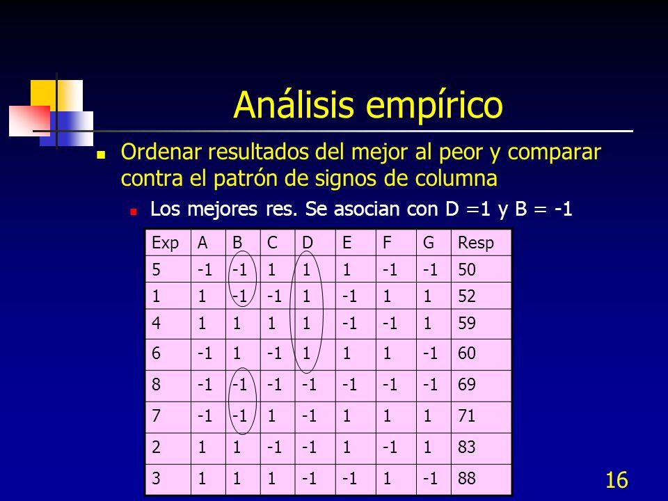 Análisis empírico Ordenar resultados del mejor al peor y comparar contra el patrón de signos de columna.
