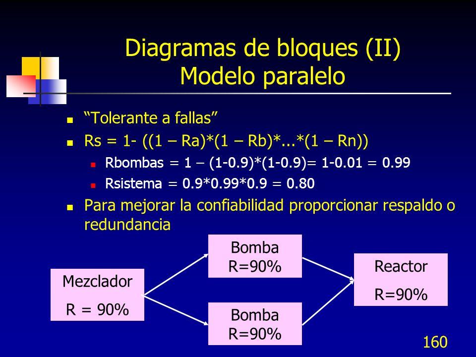 Diagramas de bloques (II) Modelo paralelo