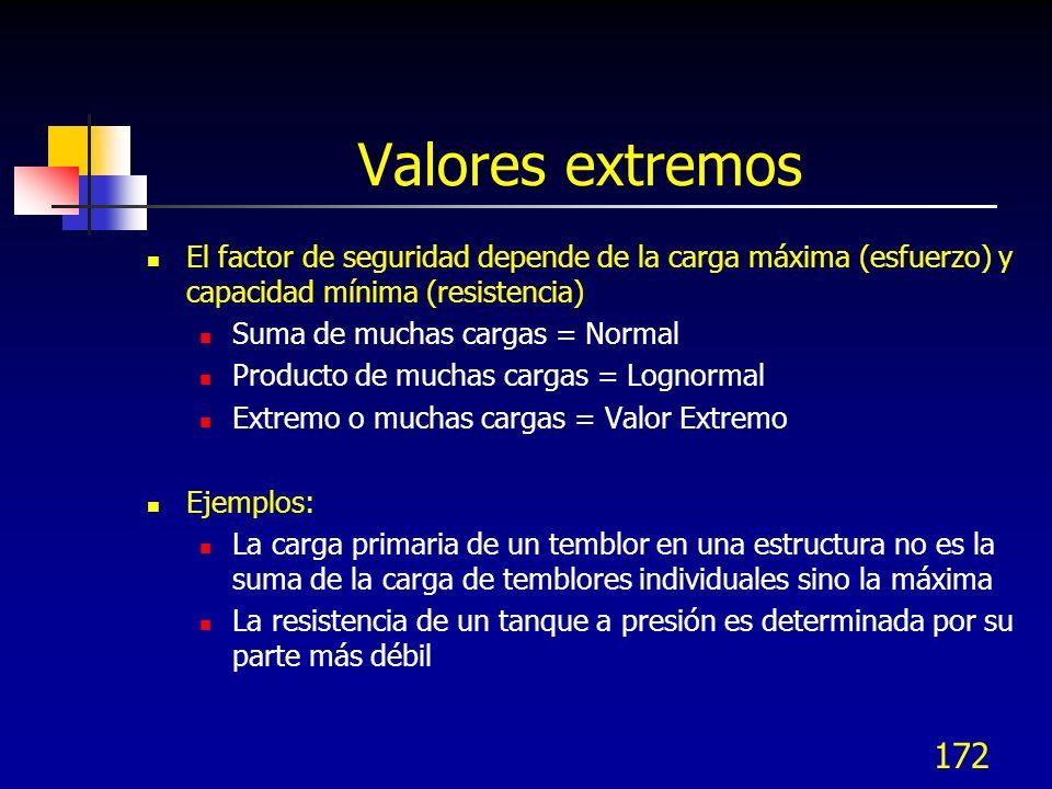 Valores extremos El factor de seguridad depende de la carga máxima (esfuerzo) y capacidad mínima (resistencia)