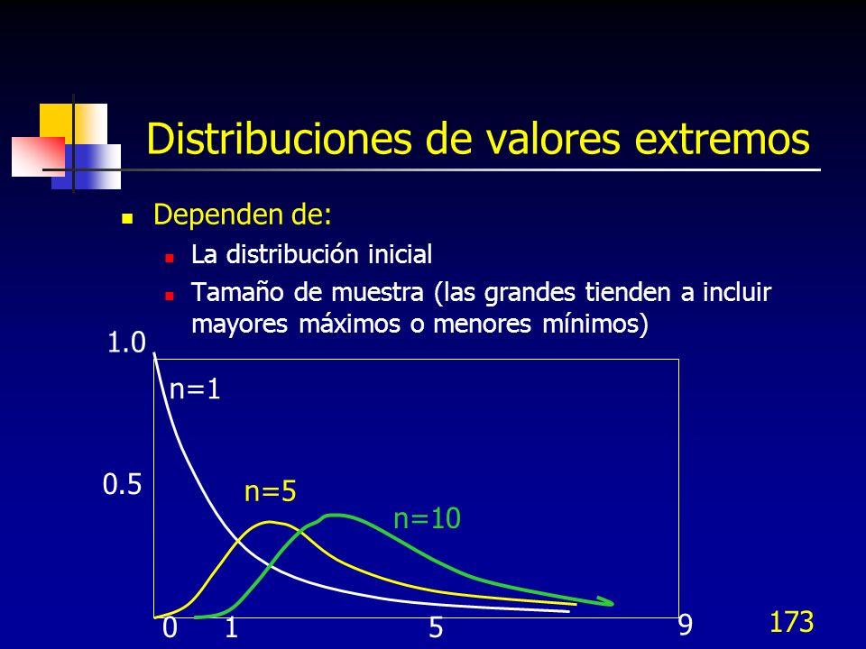Distribuciones de valores extremos