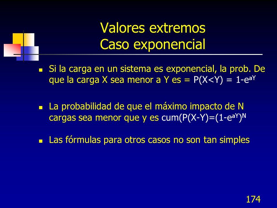 Valores extremos Caso exponencial