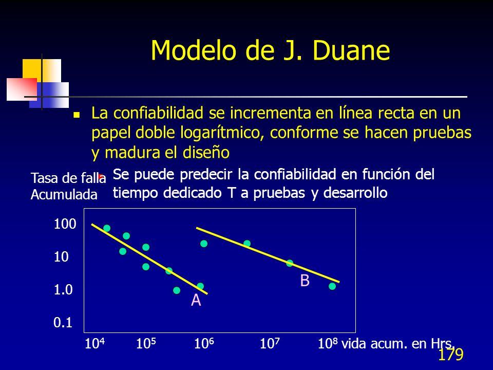 Modelo de J. Duane La confiabilidad se incrementa en línea recta en un papel doble logarítmico, conforme se hacen pruebas y madura el diseño.