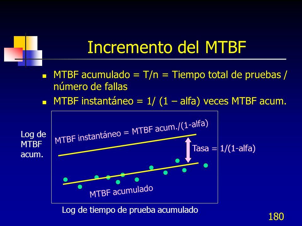 Incremento del MTBF MTBF acumulado = T/n = Tiempo total de pruebas / número de fallas. MTBF instantáneo = 1/ (1 – alfa) veces MTBF acum.