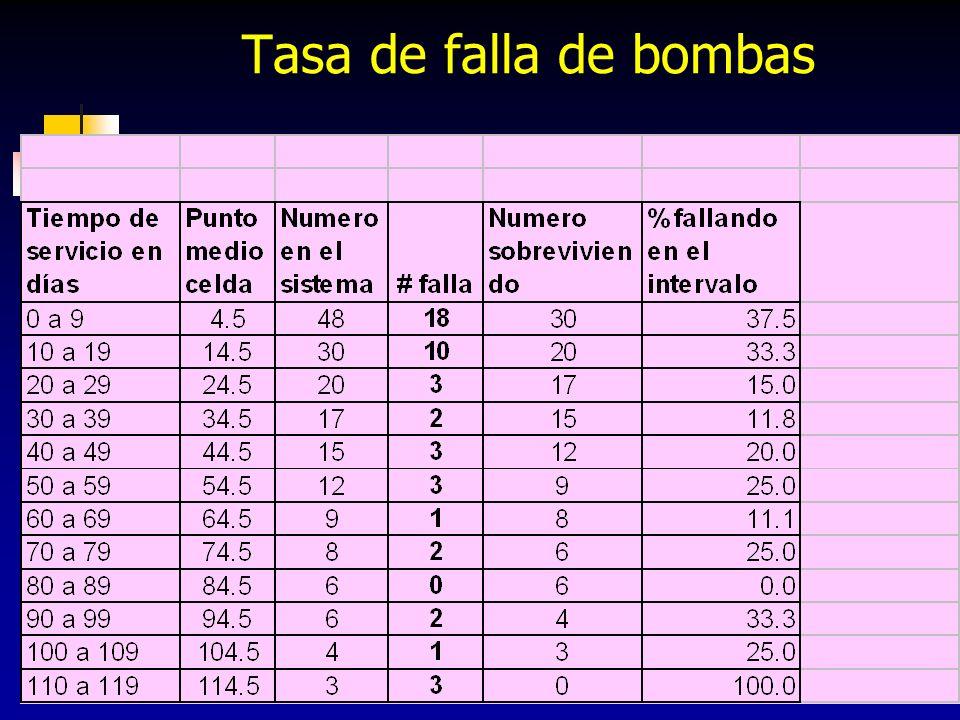 Tasa de falla de bombas