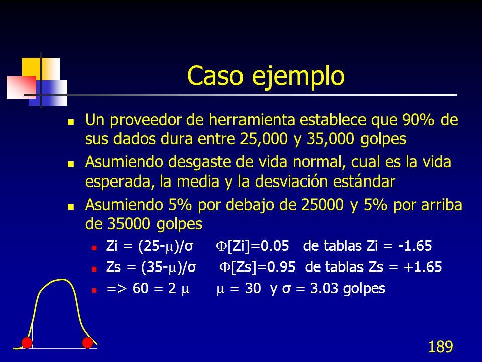 Caso ejemplo Un proveedor de herramienta establece que 90% de sus dados dura entre 25,000 y 35,000 golpes.