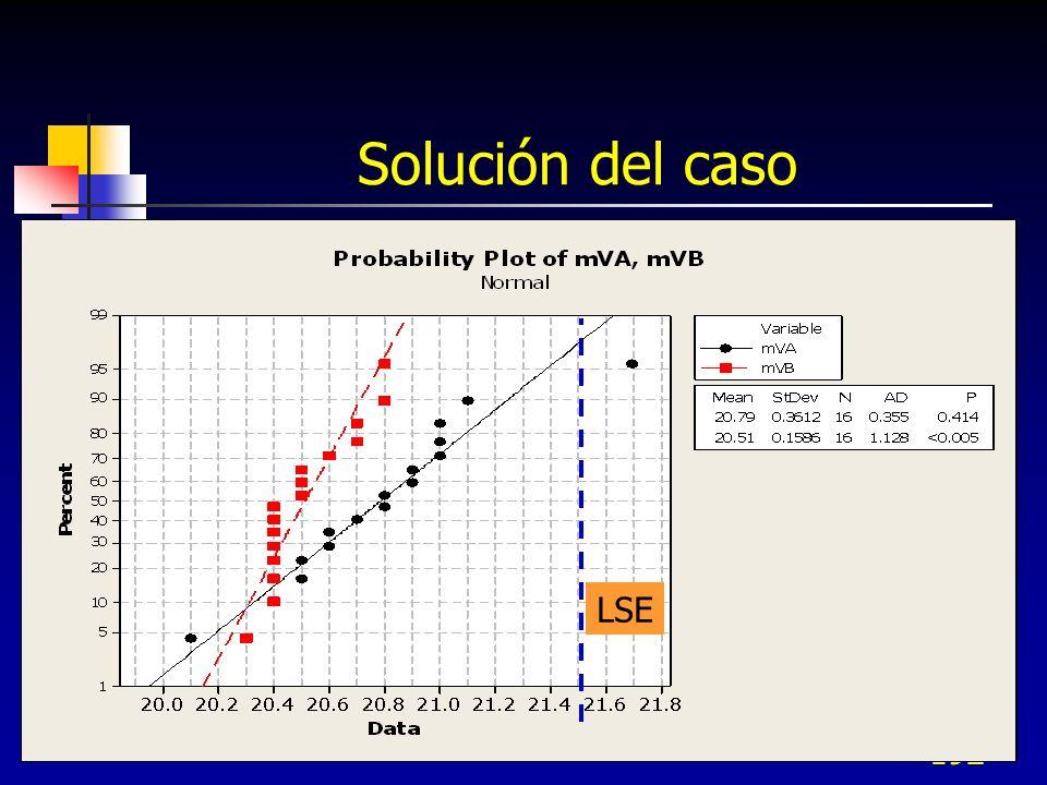Solución del caso LSE