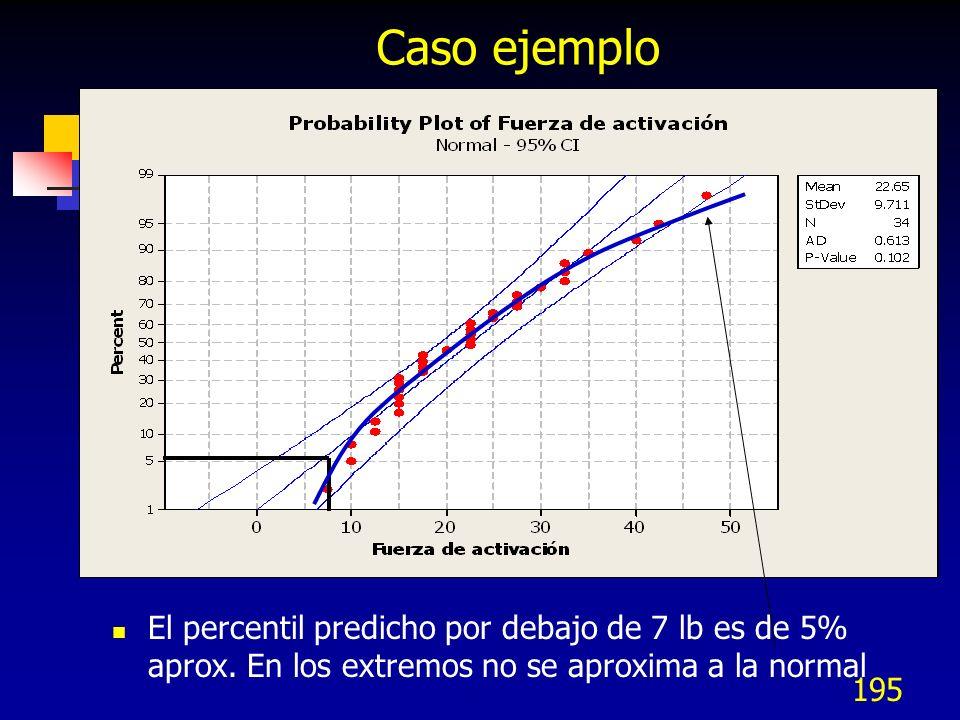 Caso ejemplo El percentil predicho por debajo de 7 lb es de 5% aprox.