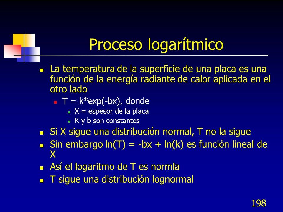 Proceso logarítmico La temperatura de la superficie de una placa es una función de la energía radiante de calor aplicada en el otro lado.