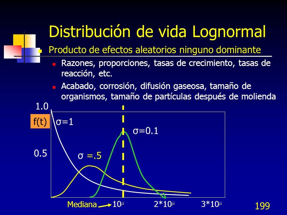 Distribución de vida Lognormal