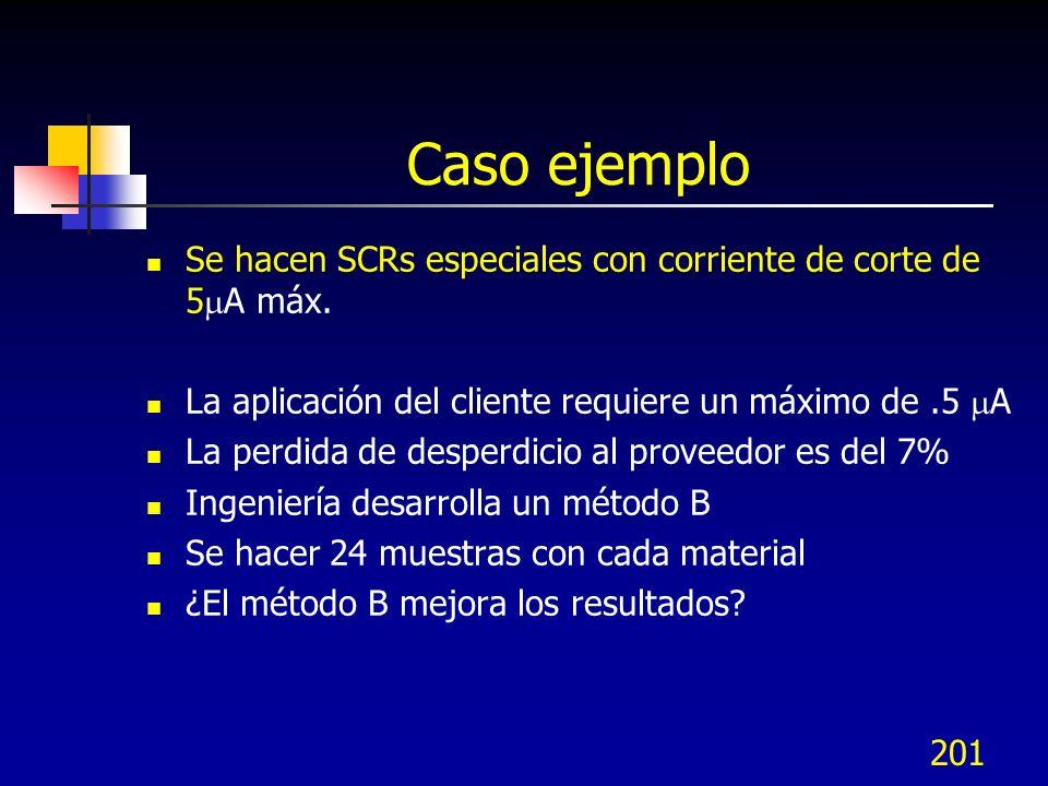 Caso ejemplo Se hacen SCRs especiales con corriente de corte de 5A máx. La aplicación del cliente requiere un máximo de .5 A.
