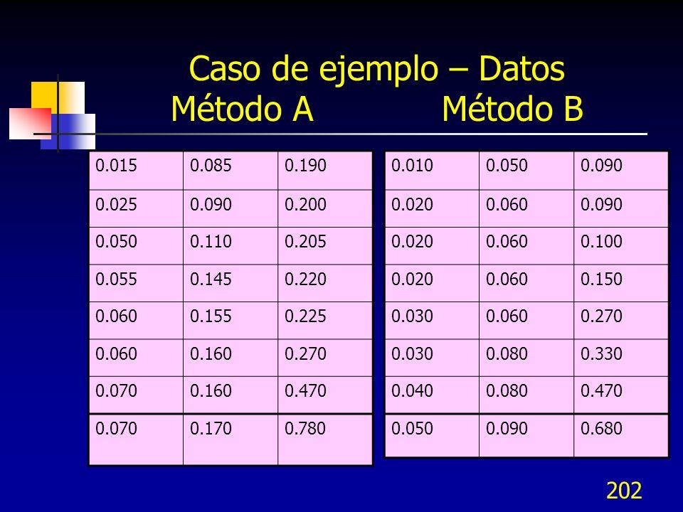 Caso de ejemplo – Datos Método A Método B