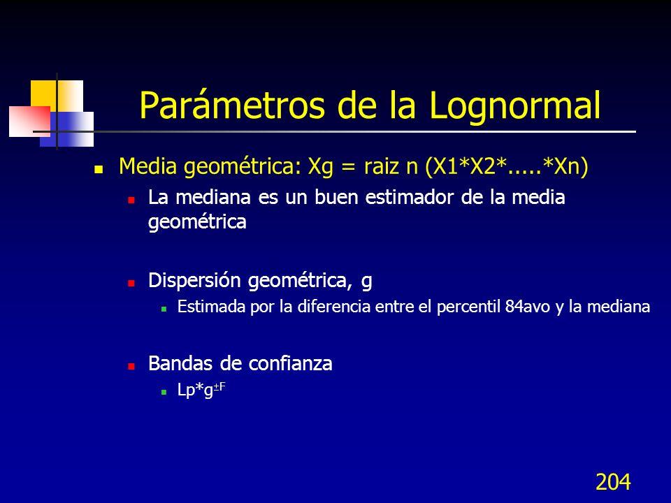 Parámetros de la Lognormal
