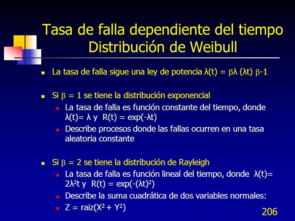 Tasa de falla dependiente del tiempo Distribución de Weibull
