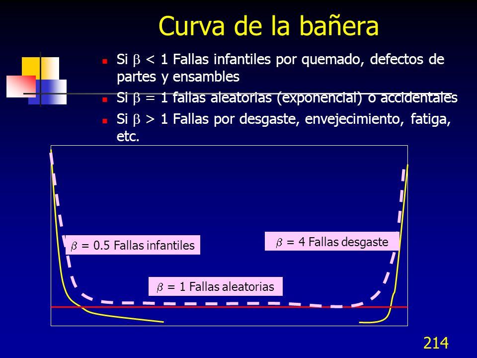 Curva de la bañera Si  < 1 Fallas infantiles por quemado, defectos de partes y ensambles. Si  = 1 fallas aleatorias (exponencial) o accidentales.