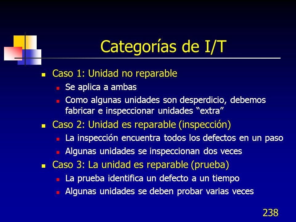 Categorías de I/T Caso 1: Unidad no reparable