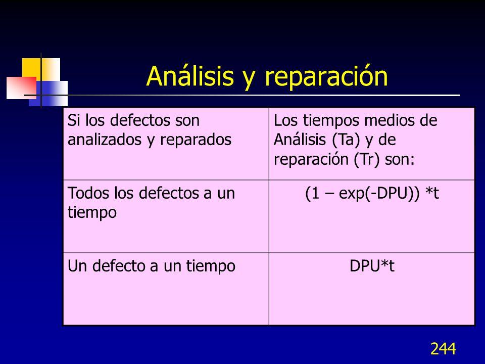 Análisis y reparación Si los defectos son analizados y reparados