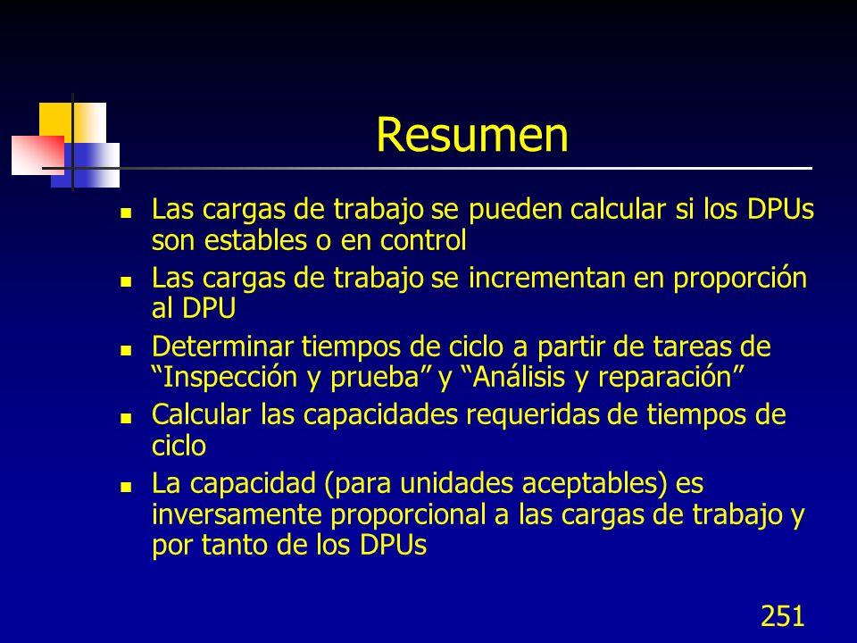 Resumen Las cargas de trabajo se pueden calcular si los DPUs son estables o en control. Las cargas de trabajo se incrementan en proporción al DPU.