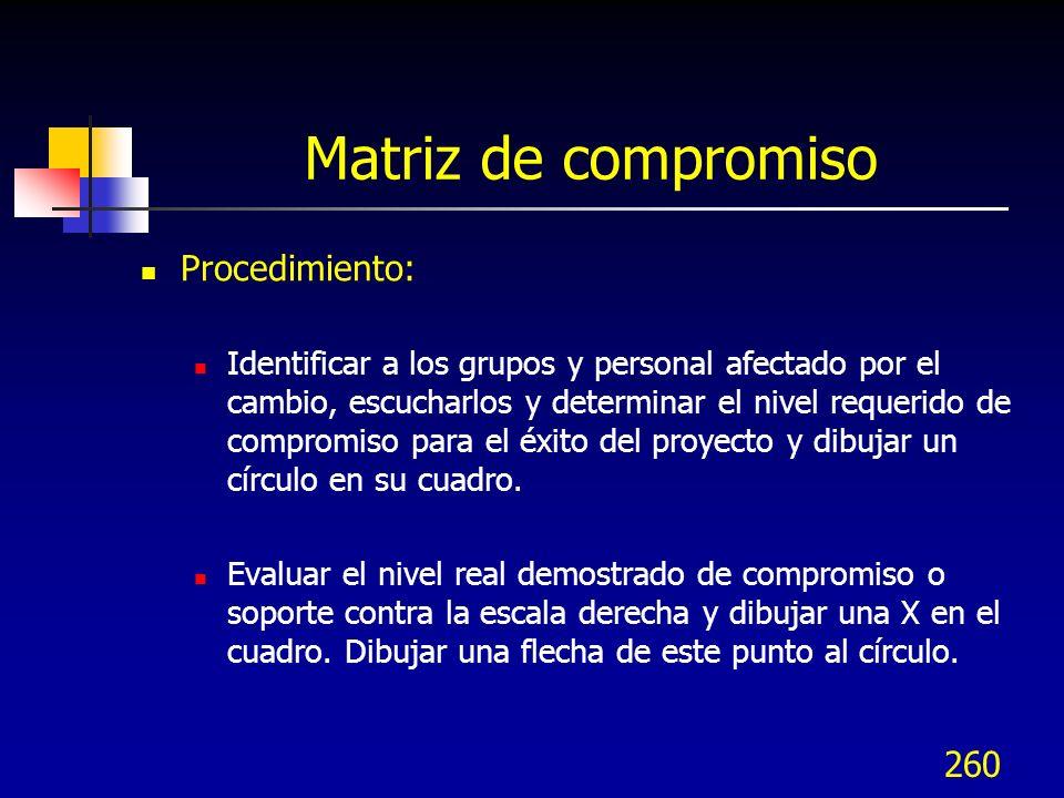 Matriz de compromiso Procedimiento: