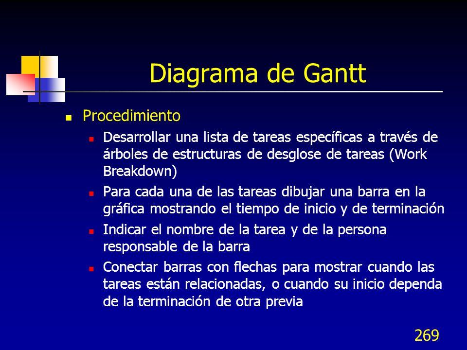 Diagrama de Gantt Procedimiento