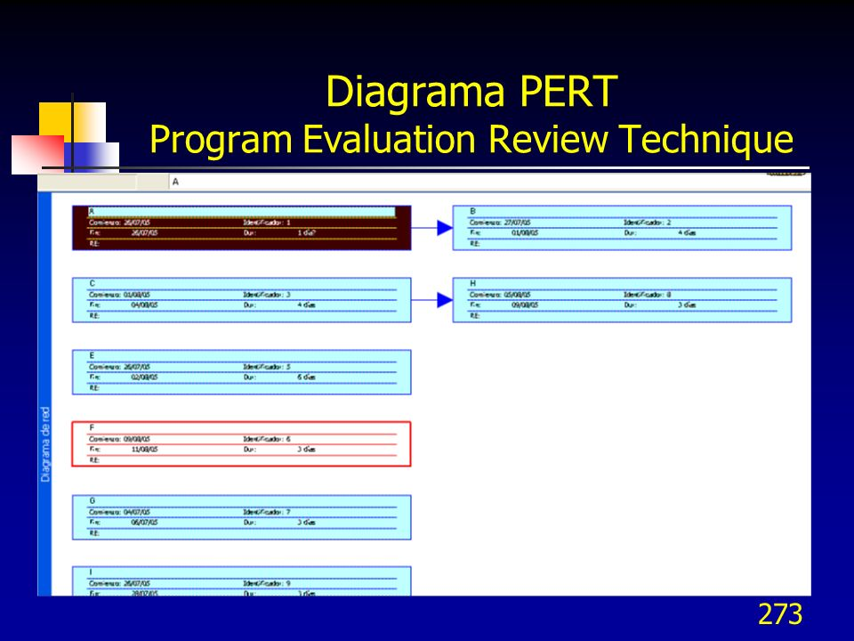 Diagrama PERT Program Evaluation Review Technique