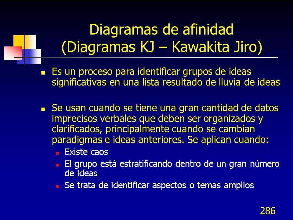Diagramas de afinidad (Diagramas KJ – Kawakita Jiro)