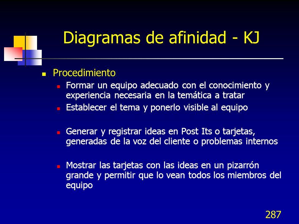 Diagramas de afinidad - KJ
