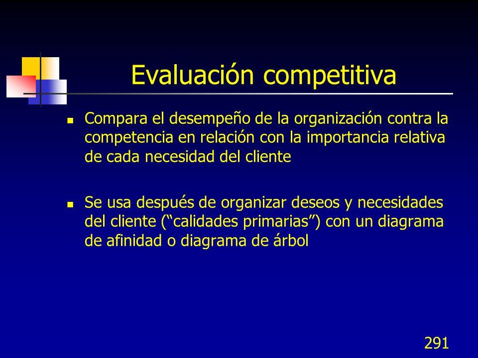 Evaluación competitiva