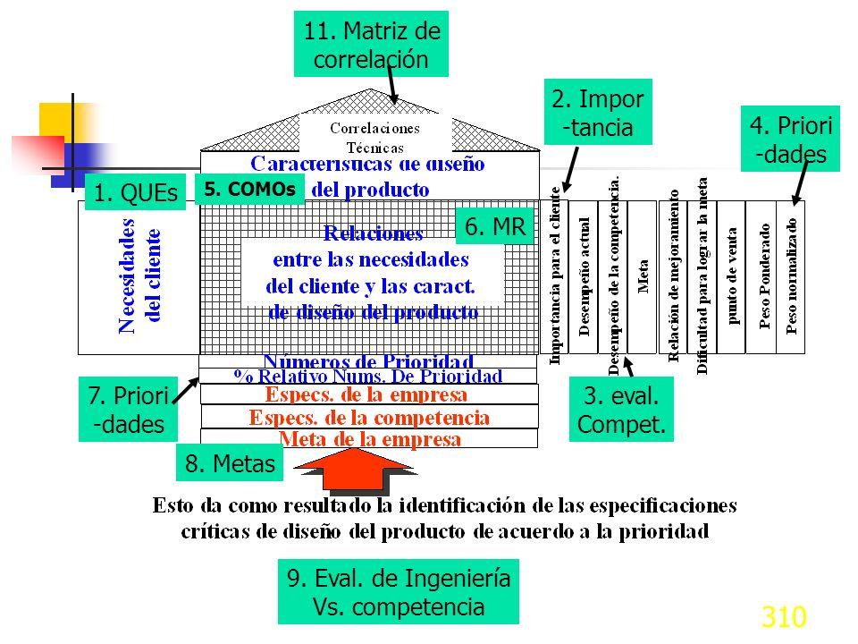 11. Matriz de correlación 2. Impor -tancia 4. Priori -dades 1. QUEs