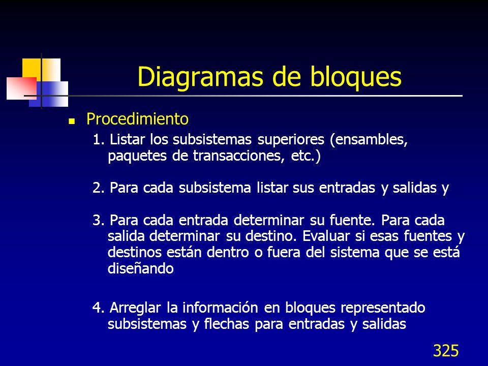 Diagramas de bloques Procedimiento