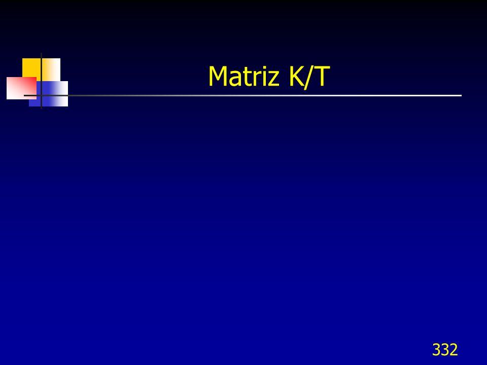 Matriz K/T