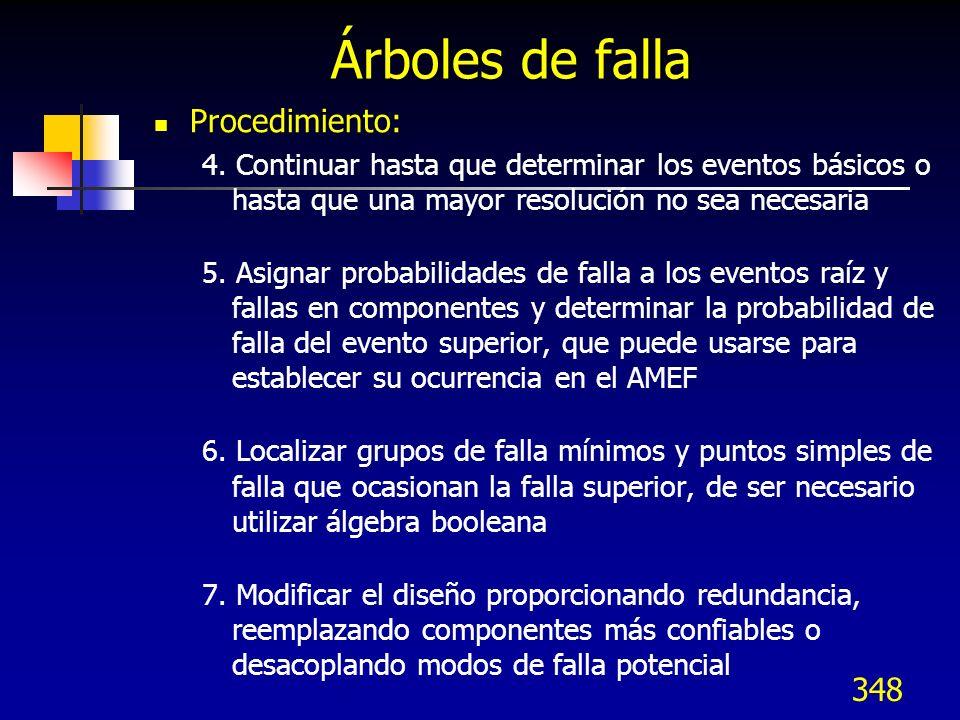 Árboles de falla Procedimiento: