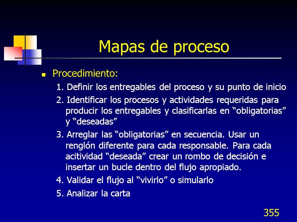 Mapas de proceso Procedimiento: