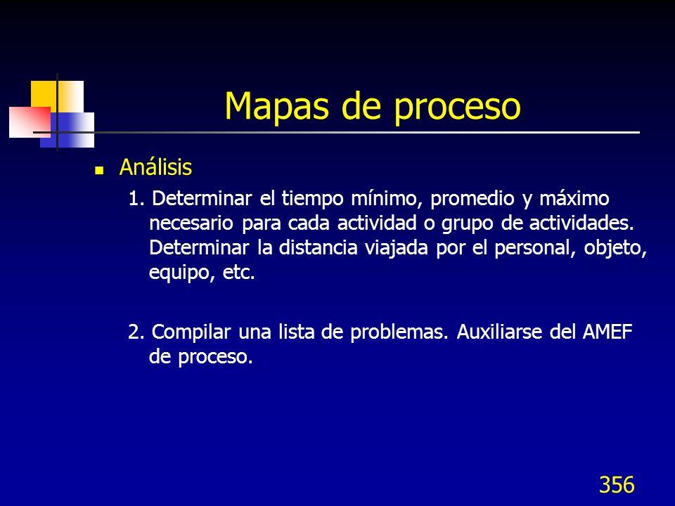 Mapas de proceso Análisis