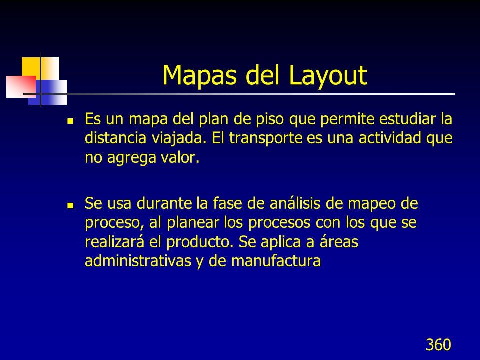 Mapas del Layout Es un mapa del plan de piso que permite estudiar la distancia viajada. El transporte es una actividad que no agrega valor.