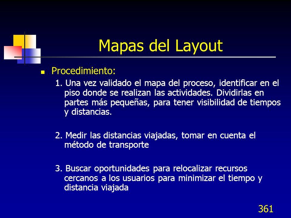 Mapas del Layout Procedimiento: